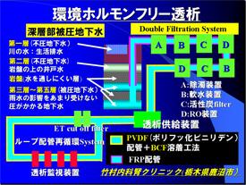 ダブルフィルトレーションシステム